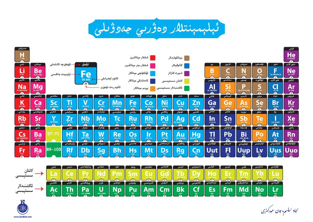 elementlar uyghurche Google Chrome 2020 07 15 08 - ئېلېمېنتلار دەۋرىي جەدۋېلى